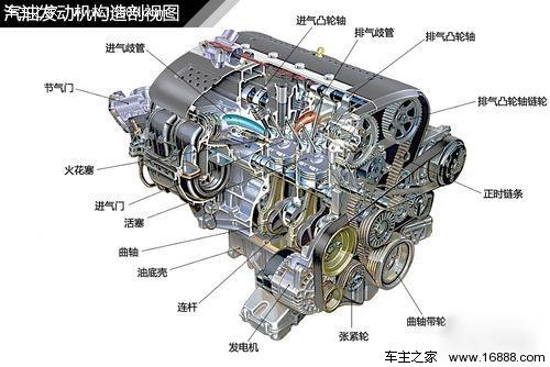 图解汽车 汽车常见发动机结构解析(1)