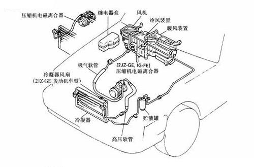测试-汽车空调对车辆加速性能的影响