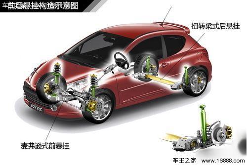 图解汽车 汽车悬挂系统结构全面解析图片
