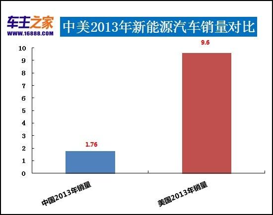 【中美2013年新能源汽车销量对比图(单位:万辆)】