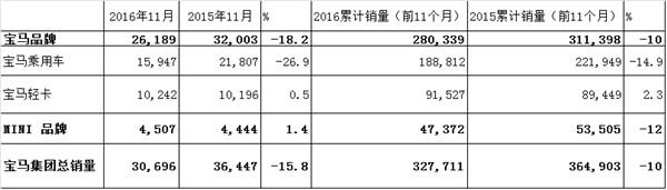 宝马2016年11月美国汽车销量下滑18.2%