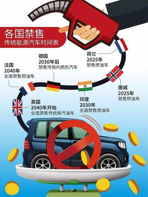 为什么说禁售燃油车是标题党 燃油车还能不能买?