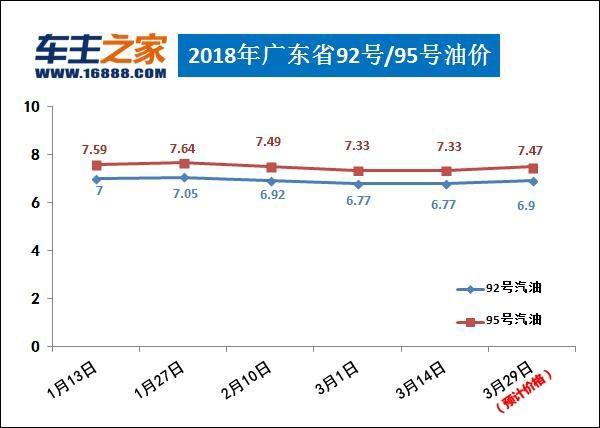油价调整最新消息 汽柴油每升涨0.13 0.14元