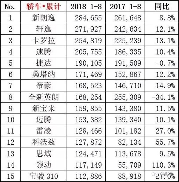 2018年8月汽车销量排行TOP15 新朗逸再回榜