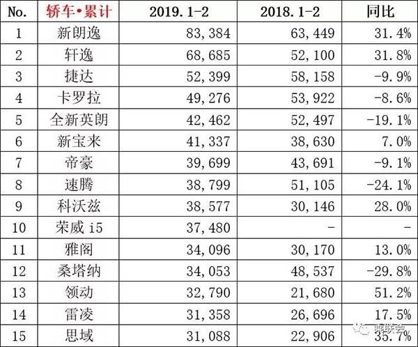 2019年2月汽车销量排行TOP15 哈弗F7成最大黑马