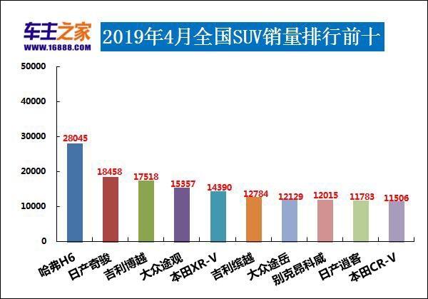 2019年汽车排行_2019年4月汽车销量排行榜,哪些车型销量好?2
