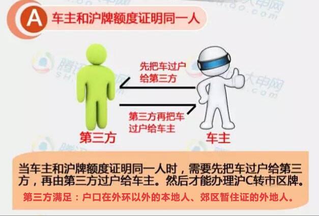 沪c转沪牌流程/沪C换沪大牌 本人 单身/已婚