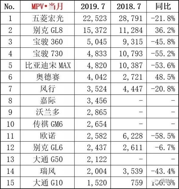 2019年7月排行榜_2019年7月汽车销量排行榜