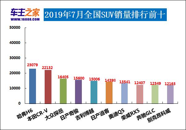 2019韩国7月排行榜_2019年7月韩系轿车销量排行榜完整版