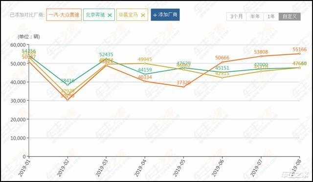 奔驰最新销量数据同比增长10.4%