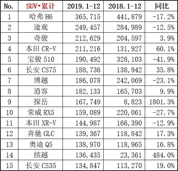 2019年好书销量排行_上半年日系车企份额突破两成轿车 SUV双增长