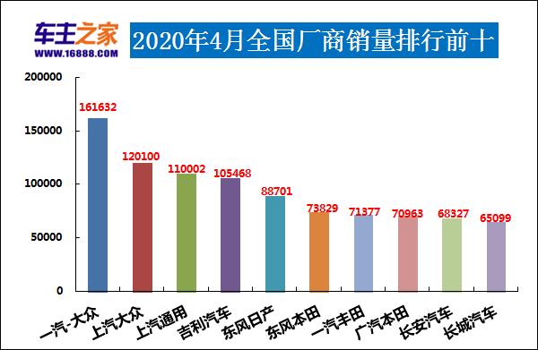 2020款新车排行榜_2020年3月15-20万汽车销量排行榜