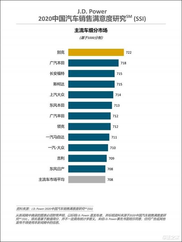 《【华宇娱乐官网登录】J.D. Power:2020中国汽车销售满意度排行榜》