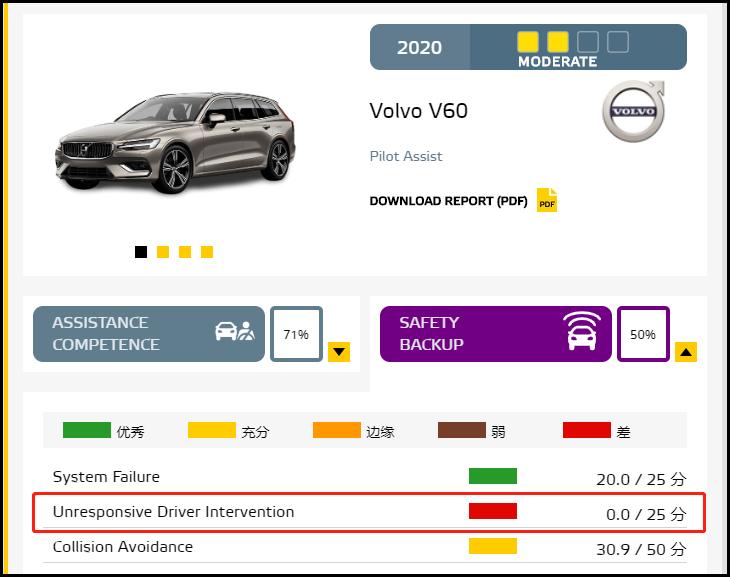 最新E-NCAP结果:沃尔沃/特斯拉这项测试竟输帕萨特?